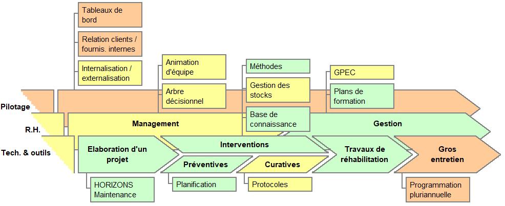 Domaines d'intervention d'Activ-Système dans la maintenance industrielle