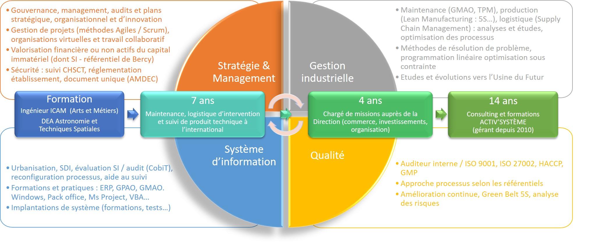 Parcours et compétences du gérant d'Activ'Système