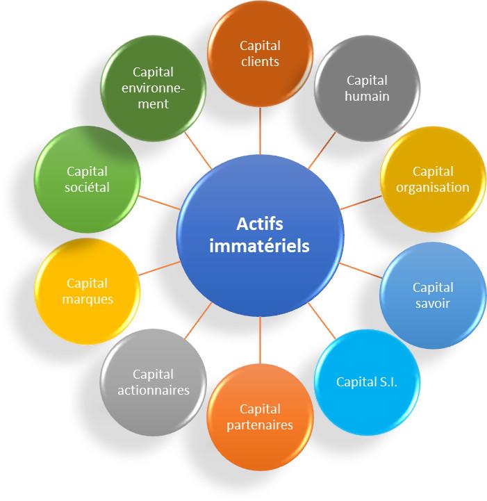 Liste des actifs immatériels