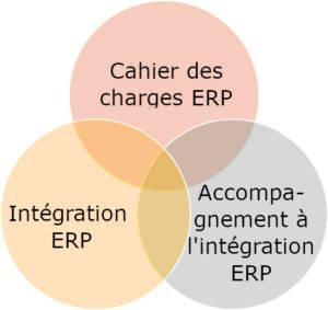 Les complémentarités pour Activ'Système et ses clients