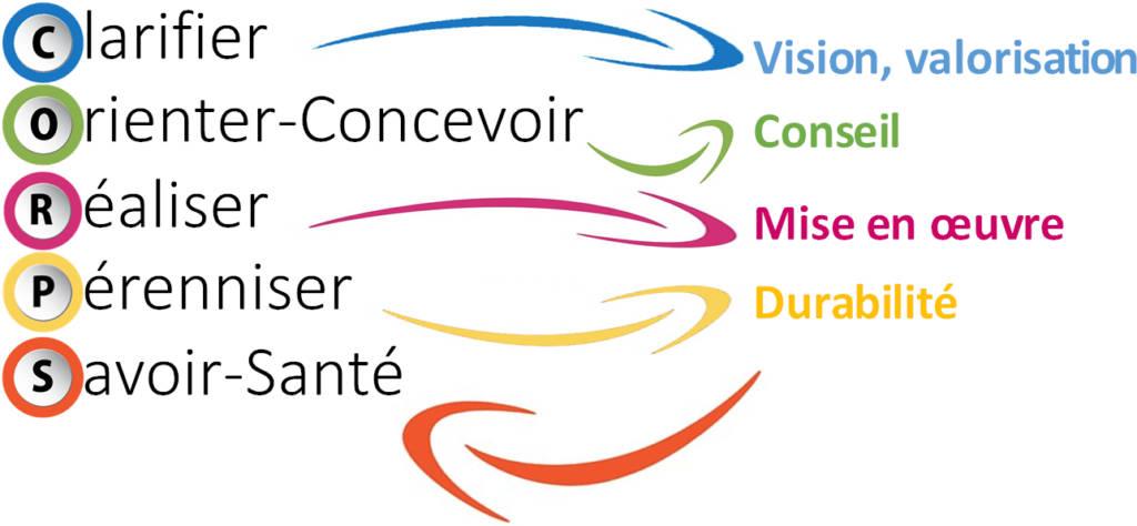 Les étapes de la méthode CORPS